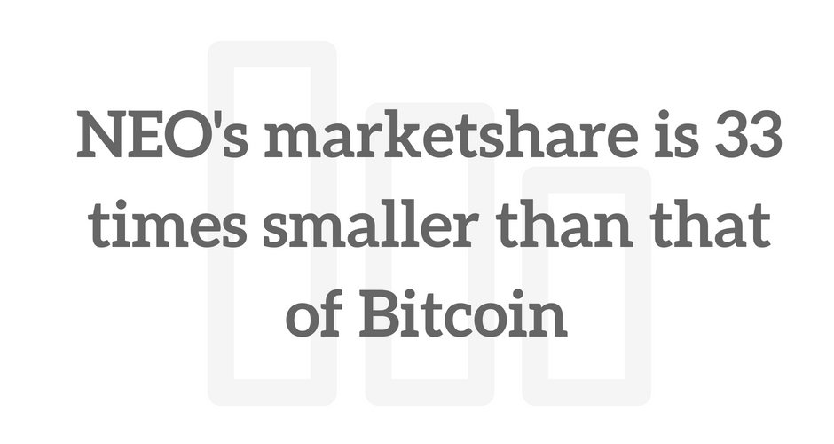 NEO's marketshare is 33 times smaller than that of Bitcoin. It has consistently stayed inside the top 100 coins by way of market cap.